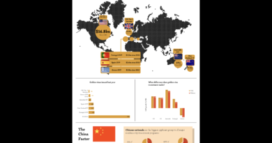 Infographic: The Golden Age of Golden Visas